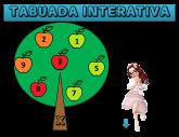 TABUADA INTERATIVA DE MULTIPLICAR