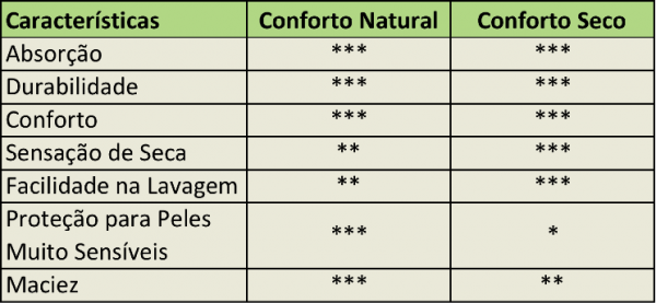 Absorvente Korui NOTURNO - ZigZag - Conforto Natural