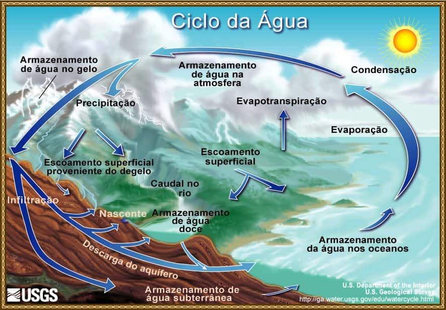 ciclo da água, também chamado de ciclo hidrológico