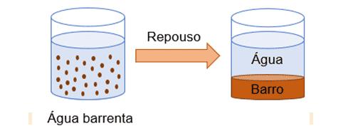 Barro e água se separando pelo processo de decantação.