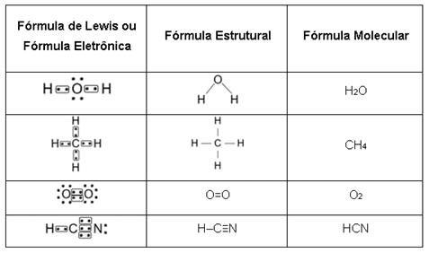 Tabela 3: Representações da ligação covalente.