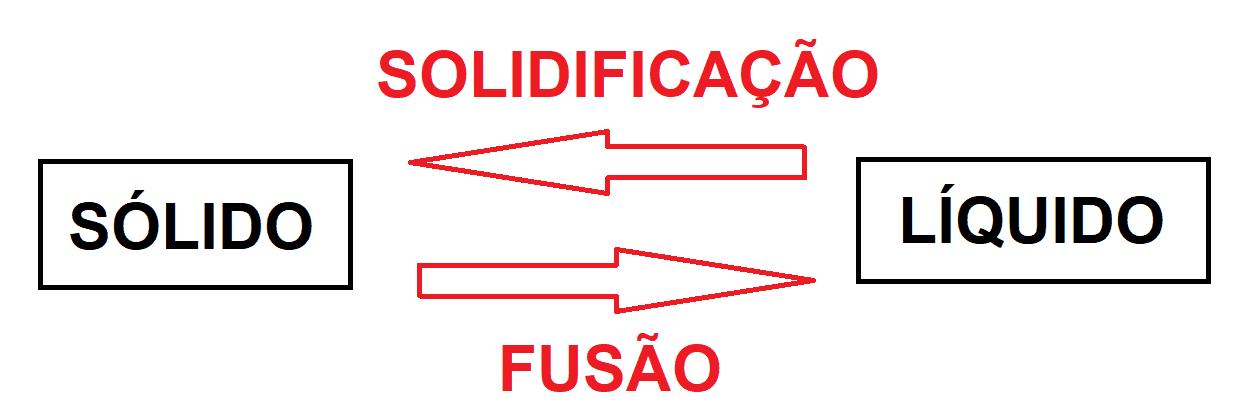 Solidificação