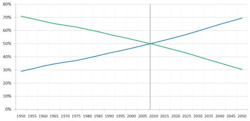 População mundial rural x População mundial urbana ao longo dos anos. A cor verde representa a distribuição da população rural e a cor azul a distribuição da população urbana.