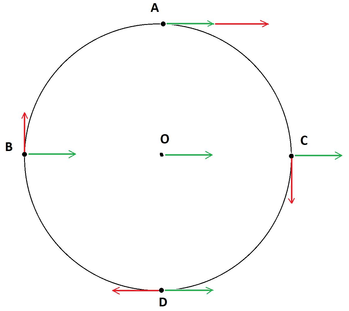 Em verde, estão a velocidade de translação,e em vermelho, a velocidade relativa de rotação, de mesmo módulo, porém direções diferentes em cada ponto