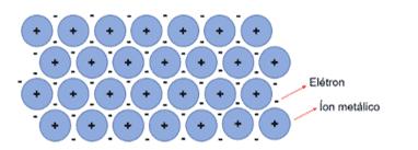As bolinhas azuis representam os íons metálicos, enquanto que os sinais negativos em amarelo representam elétrons livres.