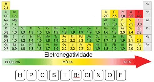 Figura 1. Escala de eletronegatividade de Pauling.