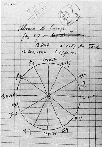 Mapa astral do heterônimo feito pelo próprio Fernando Pessoa, o que mostra o cuidado que ele tinha com suas criações.