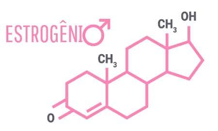 Estrogênio