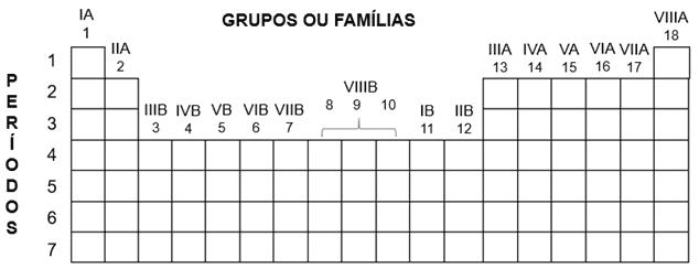 Na vertical se encontram os períodos e na horizontal as famílias.