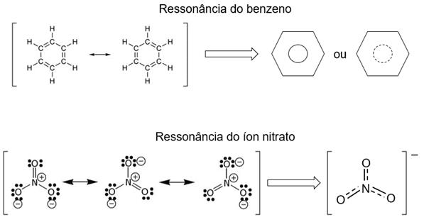 Figura 2: Ressonância para a molécula do benzeno e do íon nitrato