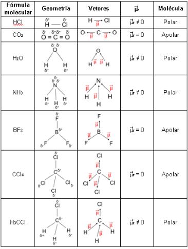 Tabela 1. Determinação da polaridade das moléculas.