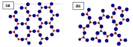 Material cristalino (a) e amorfo (b).