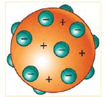 """Modelo atômico de Thomson (""""pudim de passas"""")"""