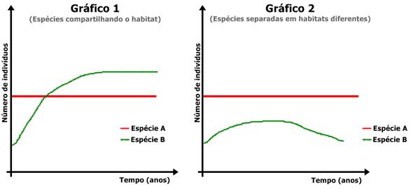 Gráfico da dinâmica do comensalismo. No gráfico 1 as espécies A e B interagem no mesmo habitat e no gráfico 2 as espécies estão separadas.