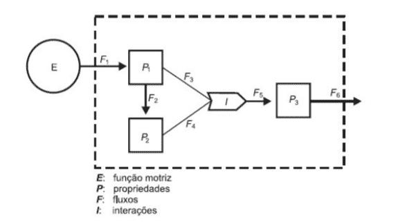 Modelo de um sistema de interações entre seres vivos