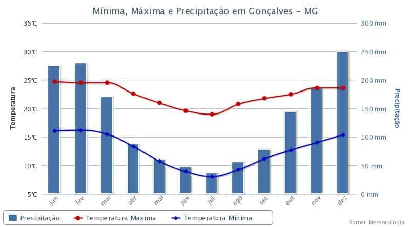 Climograma de Gonçalves, cidade mineira que representa o comportamento dos índices térmicos e pluviométricos de uma região de Clima Tropical.