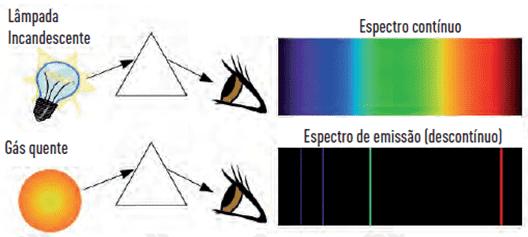 Espectro contínuo e descontínuo.