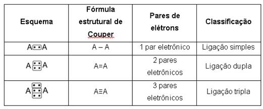 Tabela 2: Classificação das ligações químicas.