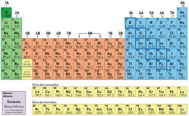 Tabela periódica.
