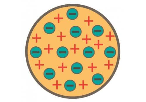 Modelo Atômico de Thomson