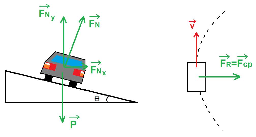 Corte transversal da pista, com as forças atuantes sobre o veículo, e vista superior da trajetória, com a resultante centrípeta.