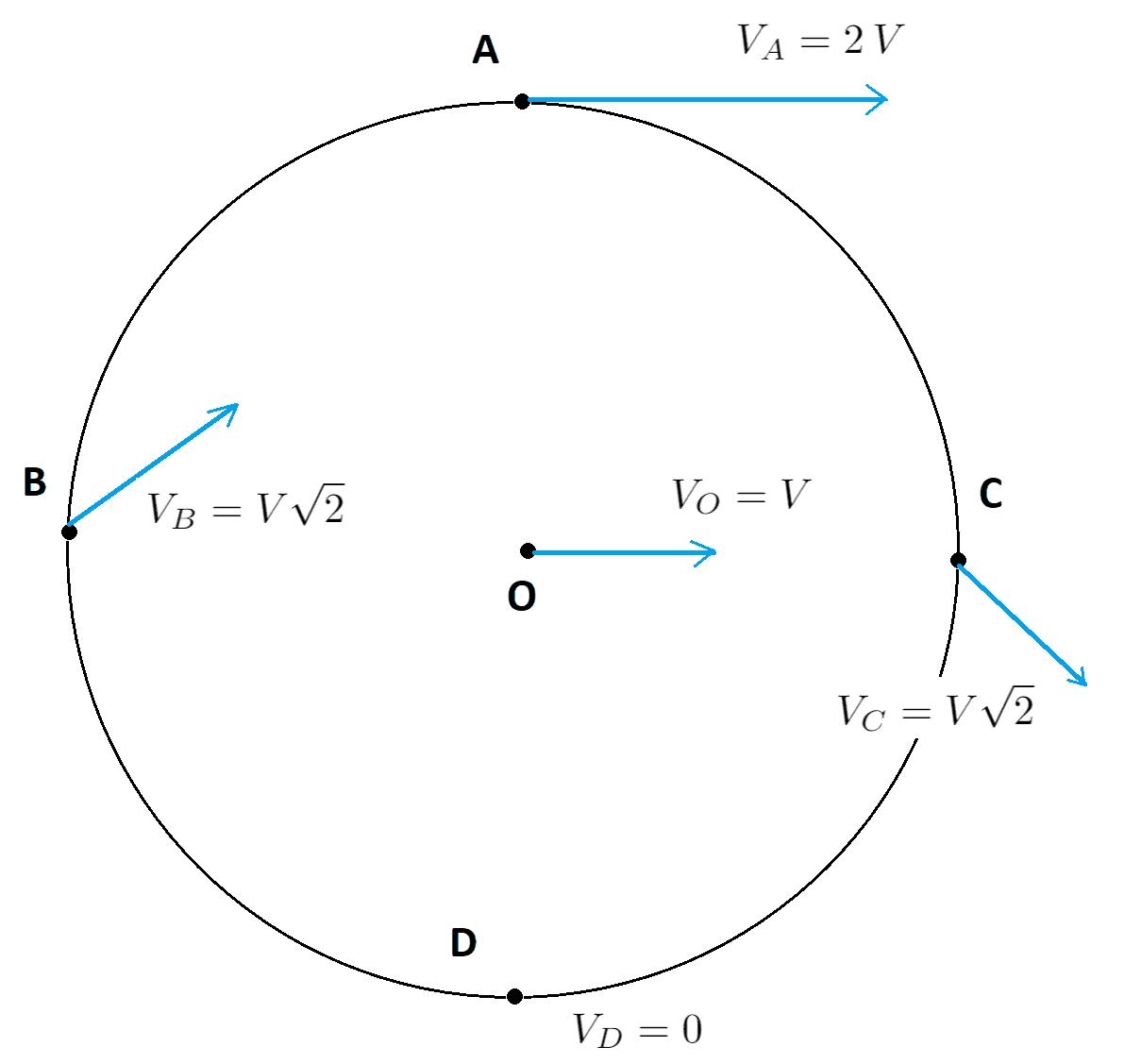 Ao marcar um ponto fixo de uma roda, e acompanhar sua trajetória ao se mover, ele determinará uma curva conhecida como ciclóide.