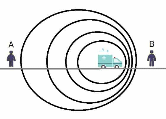 Na figura acima, vemos uma fonte sonora se movimentando de forma a afastar de um observador e aproximar de outro.