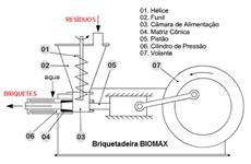BRIQUETADEIRA BIOMAX 105/240