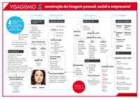 Construção da Imagem Pessoal, Social e Empresarial