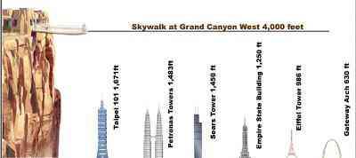 Skywalk já está quase pronto