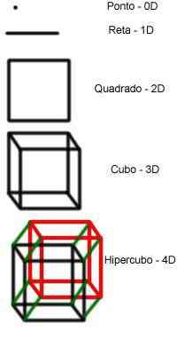 Hipercubo