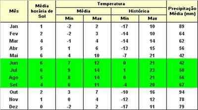 Temperaturas medias na capital do país ao longo do ano