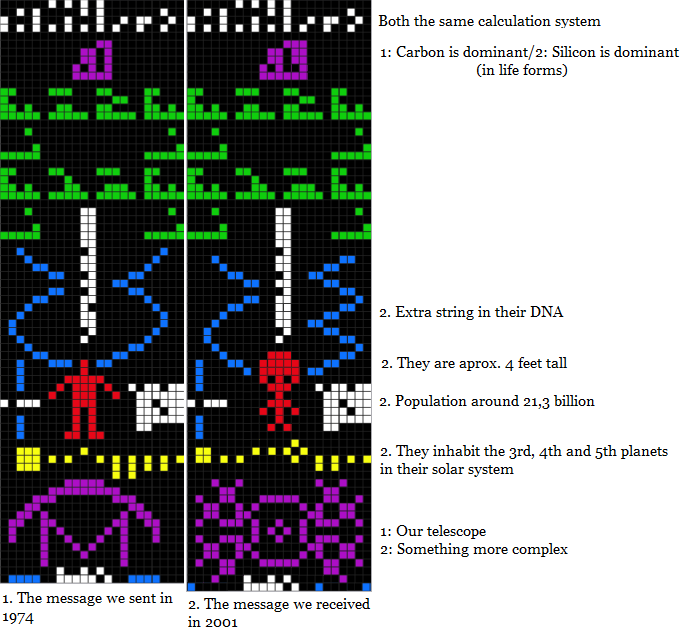 Arecibo Correlations