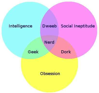 Nerd-Dork-Geek-Venn-Diagram