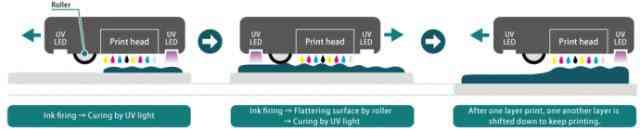 O processo de impressão para o 3DUJ-553. (Imagem cortesia de Mimaki.)