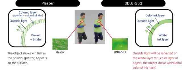 Um diagrama em combinação de gesso com base em gesso, como o ColorJet Printing from 3D Systems, com o método Mimaki. (Imagem cortesia de Mimaki.)