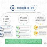 Opice Blum lança campanha #LGPD2ANOS, com novos infográficos