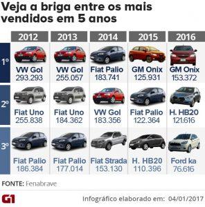briga_mais_vendidos_2016-v2