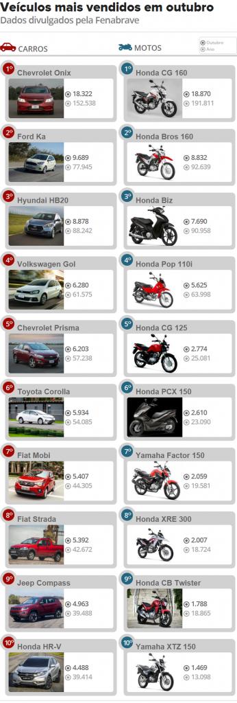 carros-mais-vendidos-outubro