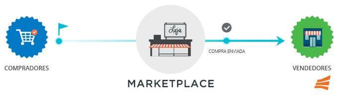 Marketplace: O que é