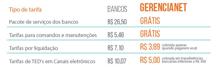 Imagem de tabela comparativa das tarifas cobradas pelos bancos e as tarifas cobradas pela Gerencianet