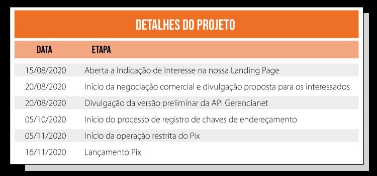 Cronograma de lançamento do Pix