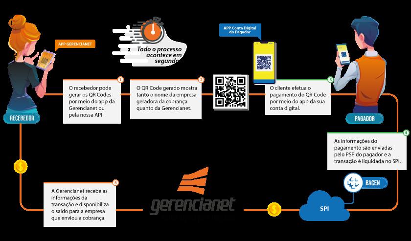 Na imagem: representação do funcionamento de uma transação monetária utilizando o Pix com a Gerencianet