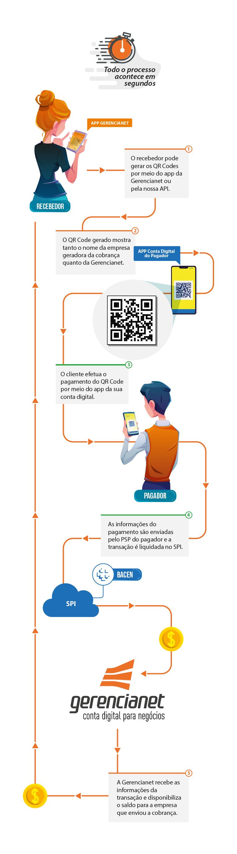 Fluxo (por trás da tela) de uma transferência Pix pelo aplicativo ou API Pix da Gerencianet