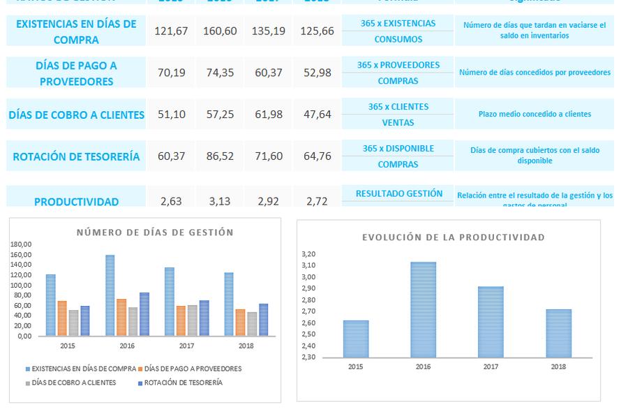 Planilla de Excel para Ratios Financieros