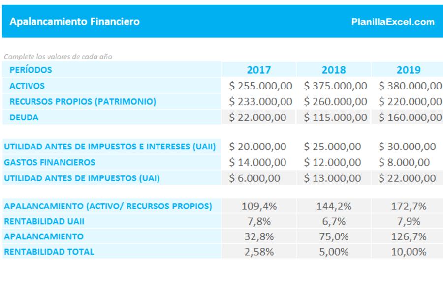 Planilla de Excel de Apalancamiento Financiero