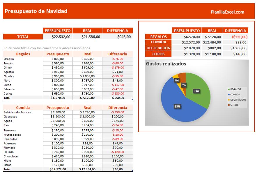 Planilla de Excel de Presupuesto de Navidad