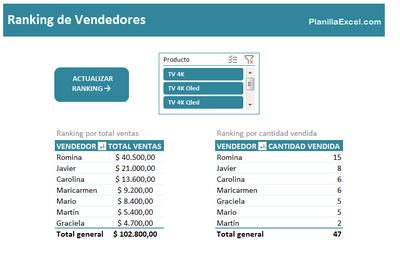 Planilla de Excel de Ranking de Vendedores