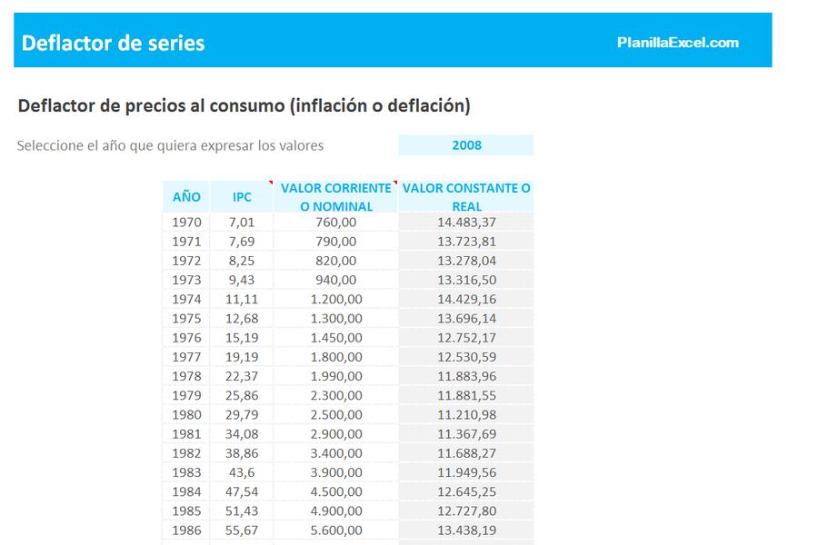 Planilla de Excel para Deflactar series en valor histórico
