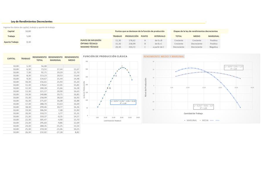 Planilla de Excel de Ley de Rendimientos Decrecientes